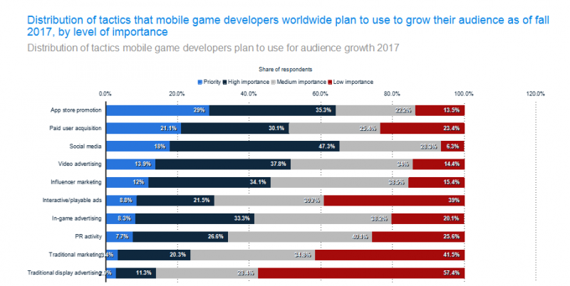 Distribution-of-tactics-that-mobile-game-developers-worldwide-plan-to-use-to-grow-their-audience-as-of-fall-2017