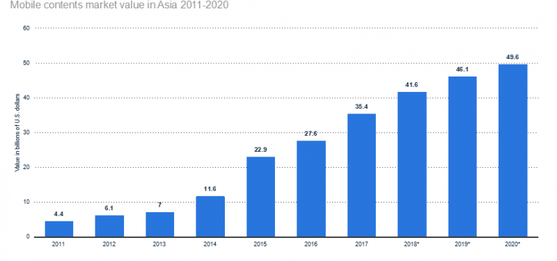 Mobile-contents-market-value-in-Asia-from-2011-to-2019-in-billion