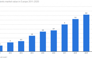 Mobile-contents-market-value-in-Europe-from-2011-to-2020