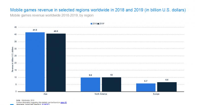 Mobile games revenue in selected regions worldwide in 2018 and 2019 (in billion U.S. dollars)